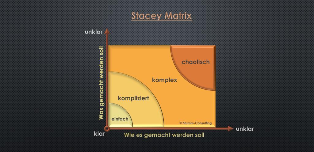 Stacey Matrix