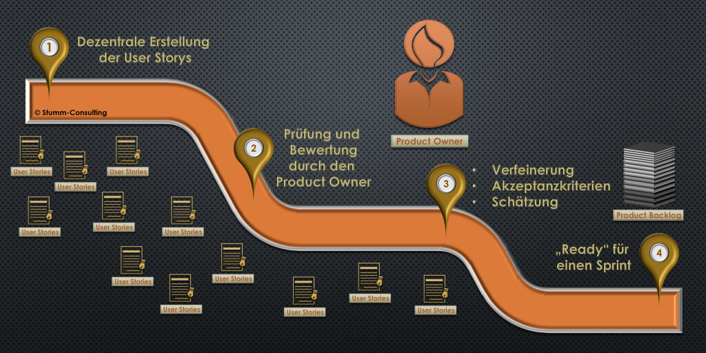 Prozess des Product Owners von den User Stories zum Product Backlog