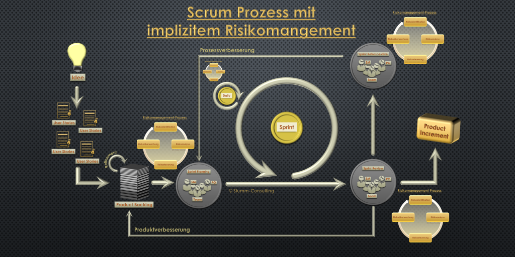 Scrum Prozess mit implizitem Risikomanagement
