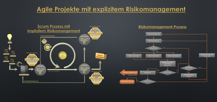 Agiles Risikomanagement